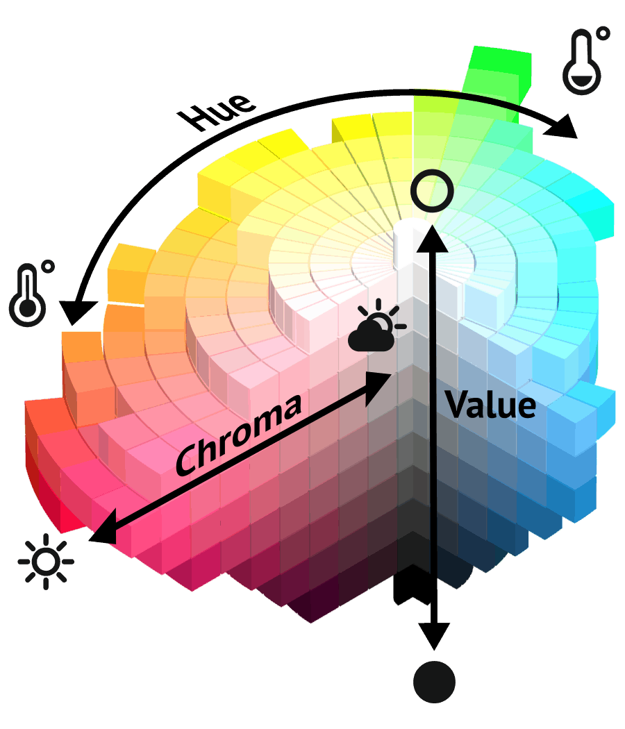 Image result for value hue chroma